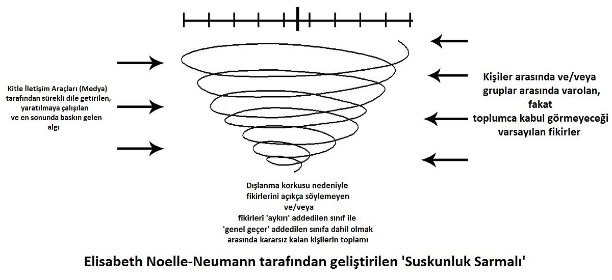 TR_spiral-of-silence-communication-theory